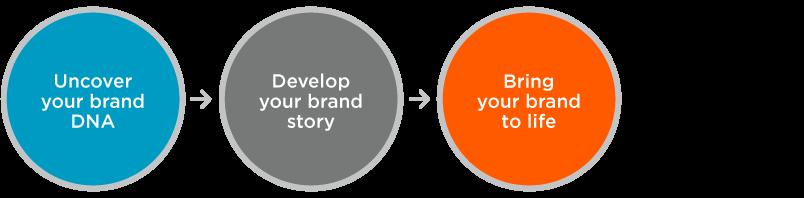 craigmcbreen-branding process
